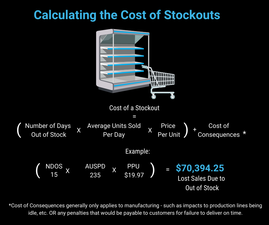 Example Out of Stock Impact Calculation